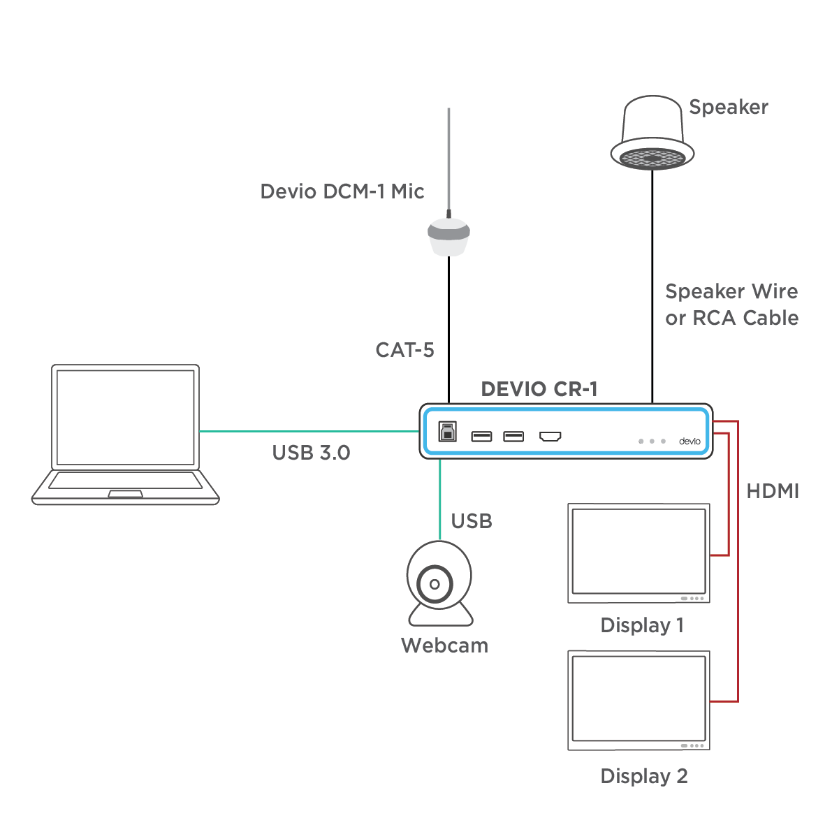 Audio solutions for government installation diagram devio video conferencing 2 connected displays test cheapraybanclubmaster Gallery