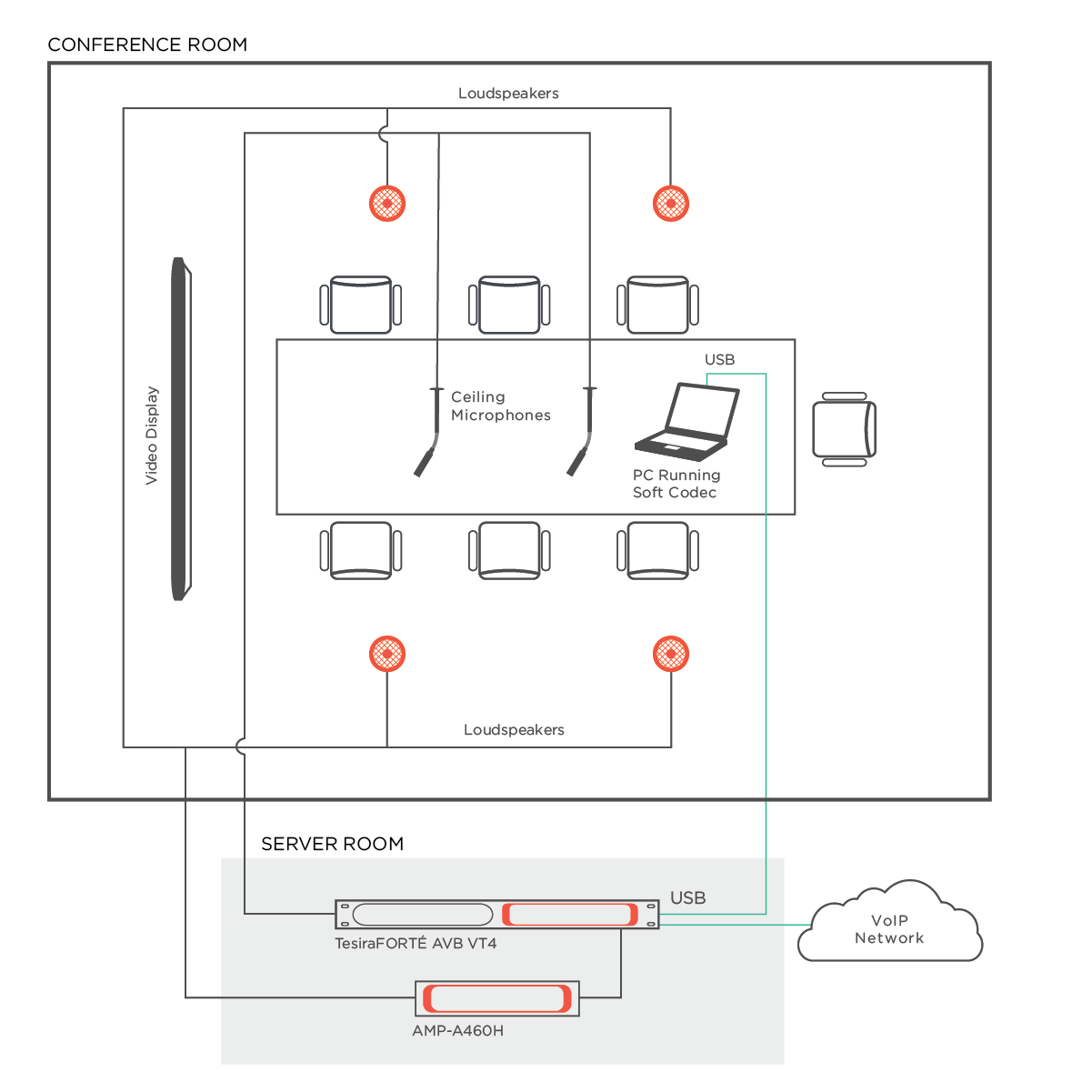 Tesira_diagram_conferencing