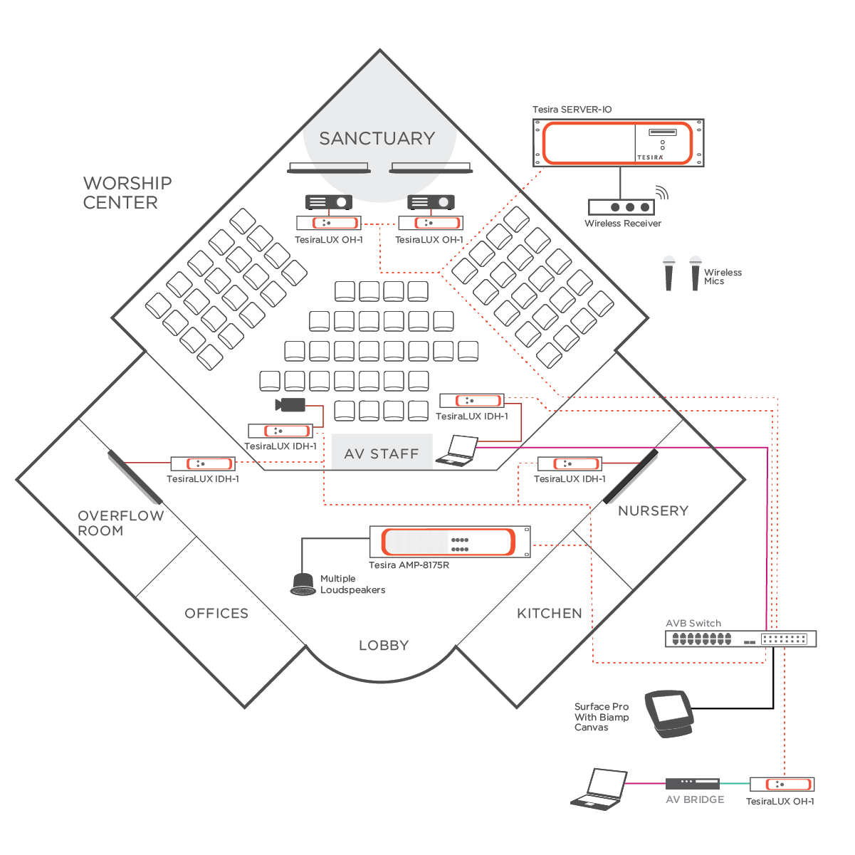 audio solutions for houses of worship Sanctuary Model of Tabernacle tesira diagram how