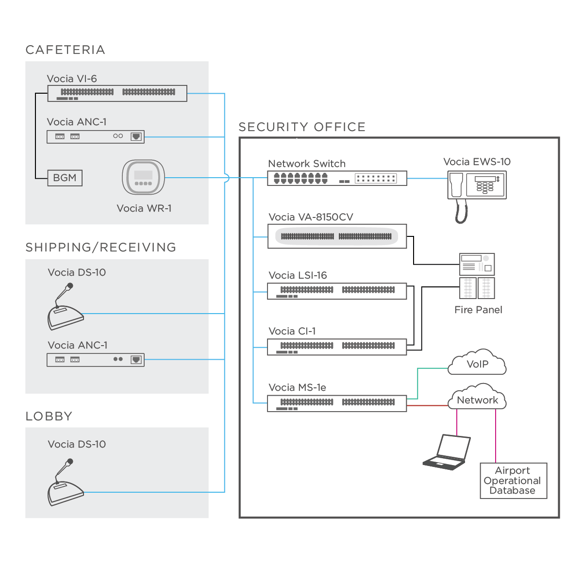 Vocia_diagram_business