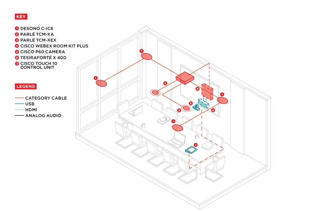 Large Conference Room Design - Cisco