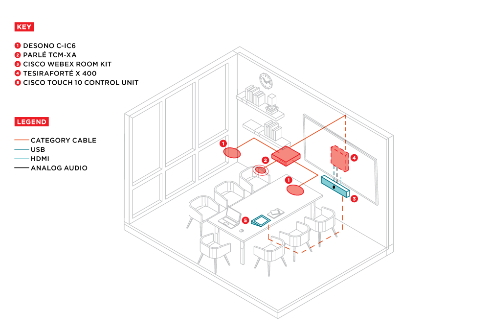 Medium Conference Room Design - Cisco