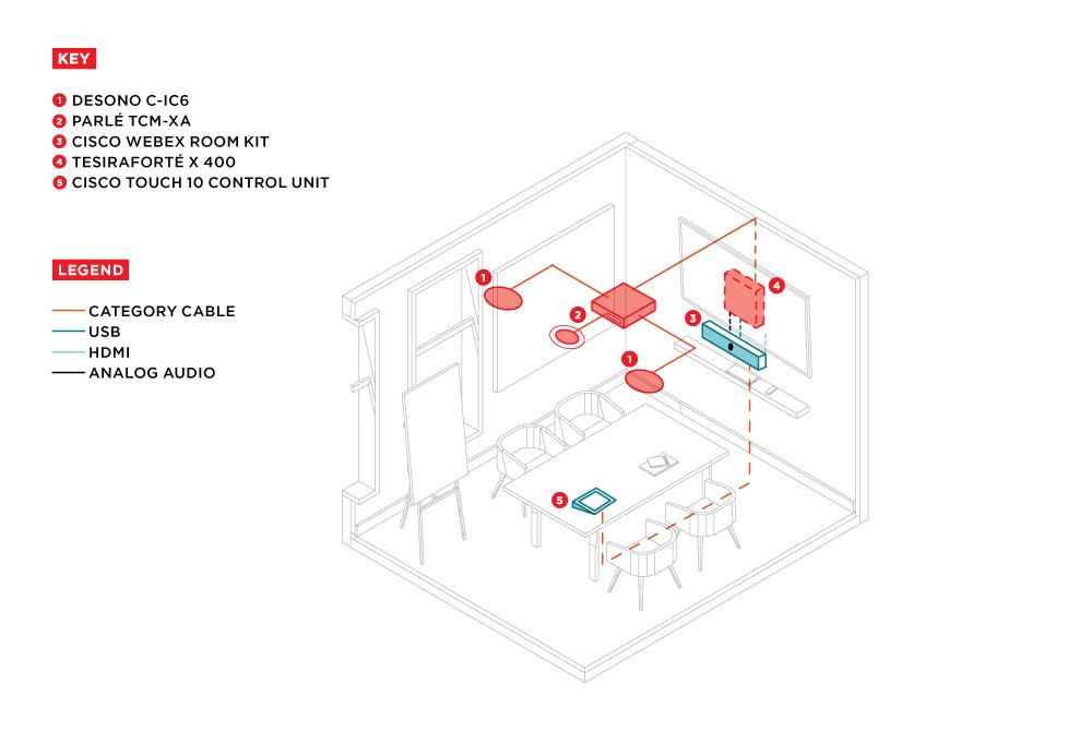 Small Conference Room Design + Cisco